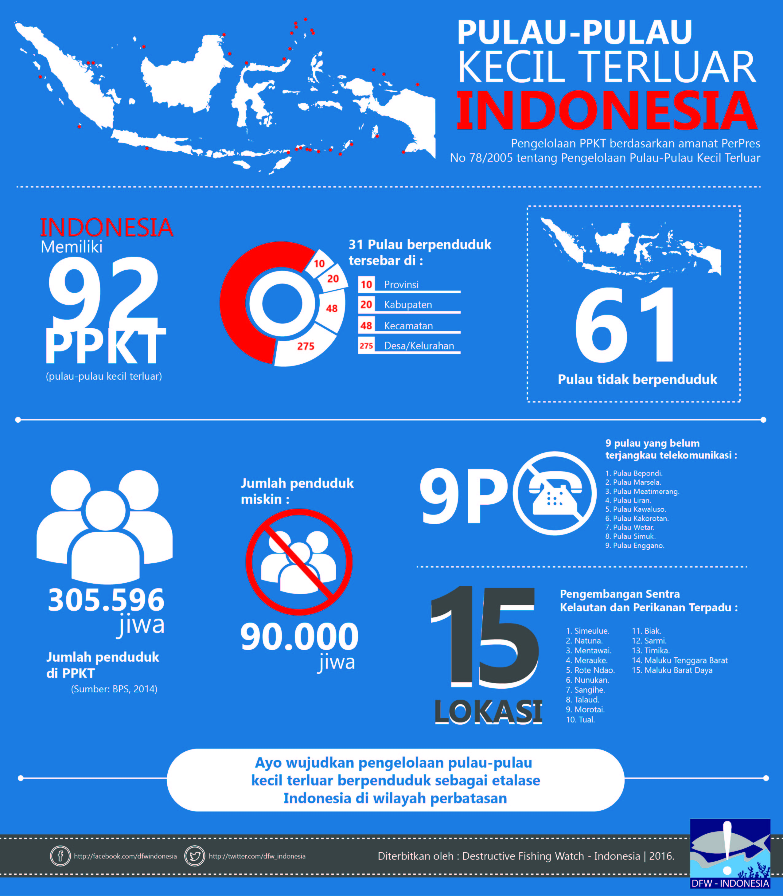 Infografis : PPKT Indonesia