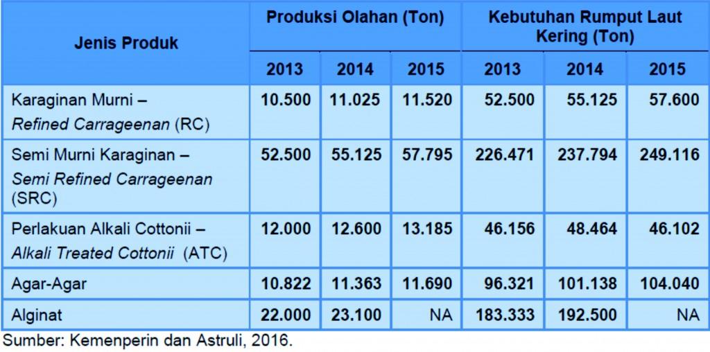 Tabel 1. Jumlah Produksi dan Kebutuhan Rumput Laut Dunia Tahun 2013-2015