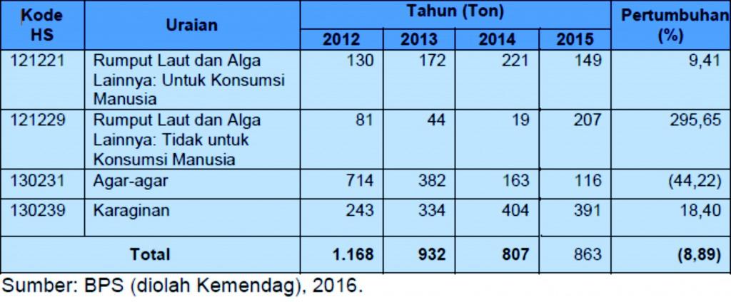 Tabel 2. Impor Produk Rumput Laut Indonesia Tahun 2012–2015